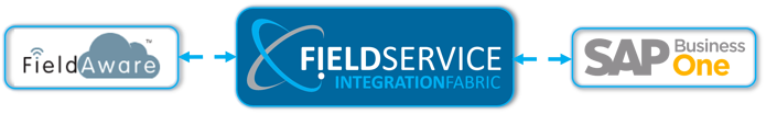 Integrate FieldAware Field Service Management Solution with SAP Business One Cloud ERP Software on the Stellar One Cloud Platform