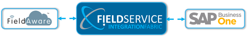 Integrate FieldAware Field Service Management Solution with SAP Business One Cloud ERP on the Stellar One Cloud Platform