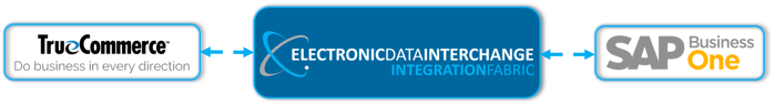 Integrate True Commerce's Electronic Data Interchange (EDI) Solution with SAP Business One Cloud ERP Software on the Stellar One Cloud Platform