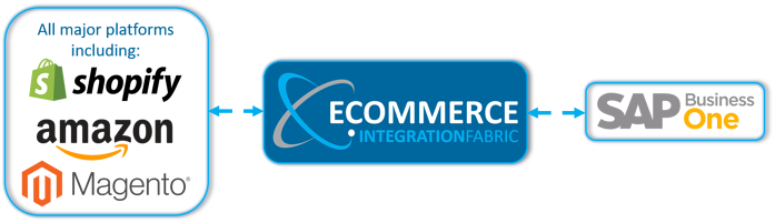 Integrate your eCommerce websites with SAP Business One Cloud ERP Software on the Stellar One Cloud Platform.