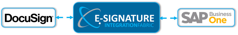 Deliver an efficient experience using eSignature by extending SAP Business One Cloud ERP with DocuSign on the Stellar One Cloud Platform