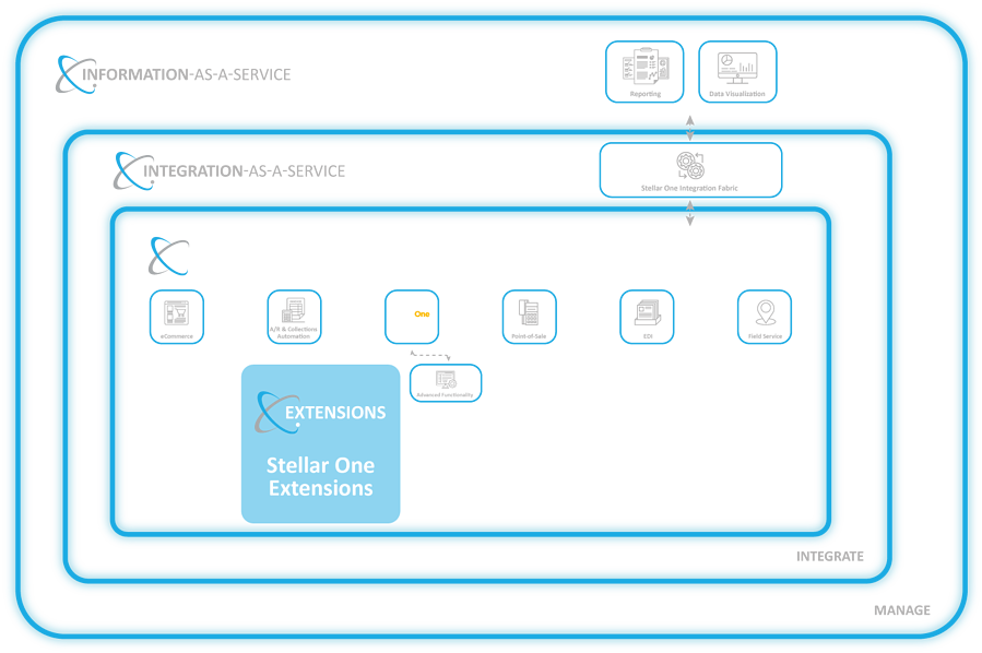 Extend SAP Business One Cloud ERP functionality, such as Shipping and eSignature, on the Stellar One Cloud Platform